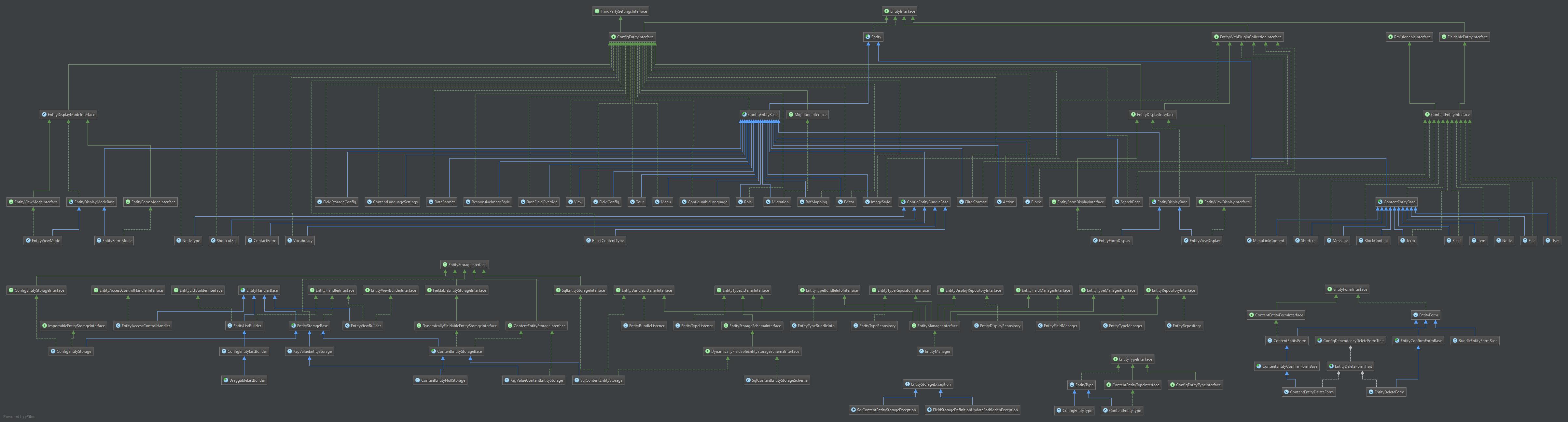 drupal8, entity, schema