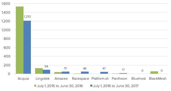 Кто спонсирует разработку Друпала? 2016–2017
